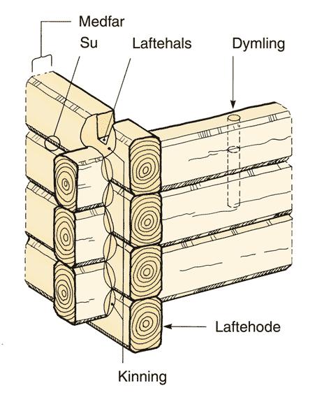 Laftehytte - Utsnitt byggemetode-illustrasjon